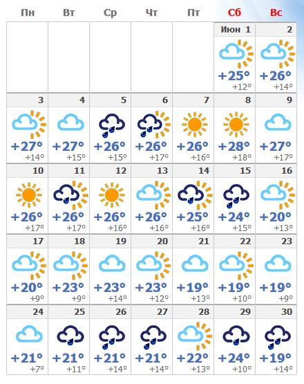 Прогноз погодных условий в Праге на июнь 2019 года.