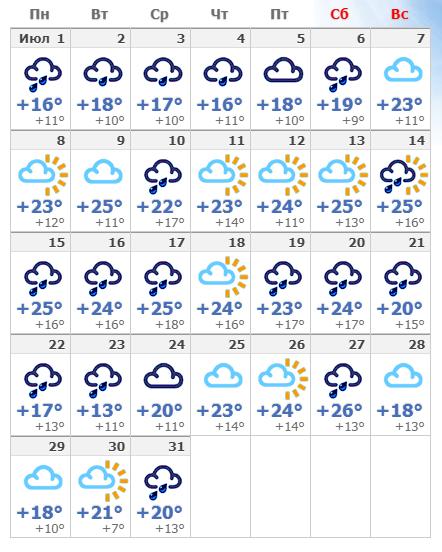 Погодные условия в Чехии в июле 2019 года.