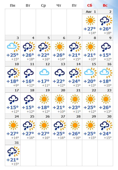 Погода в августе 2019 в Чехии.