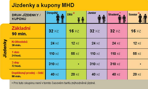 Стоимость билетов на общественный транспорт в Праге.
