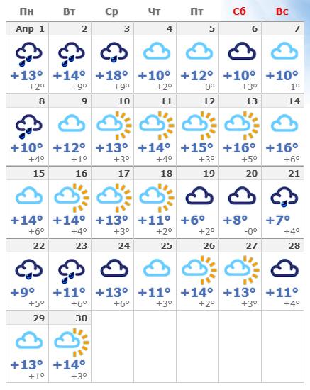 Погодные условия в Чехии в апреле 2020 года.