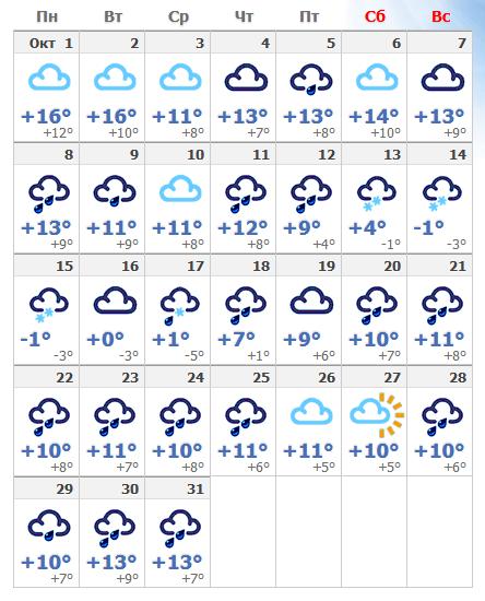 Погода в октябрьской Чехии 2019.