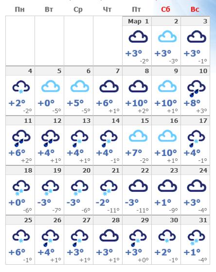 Погодные условия в мартовской Чехии в 2020 году.