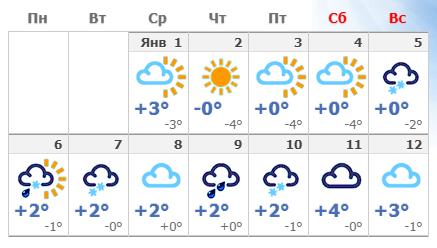 Погода в Праге на Новый год 2020.