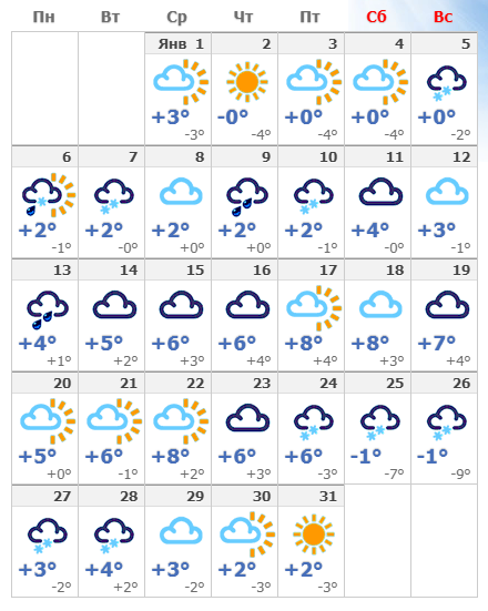 Погодные условия в столице Чехии в январе 2020 года.